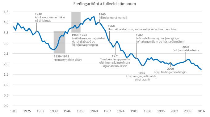 Fæðingartíðni á fullveldistímanum